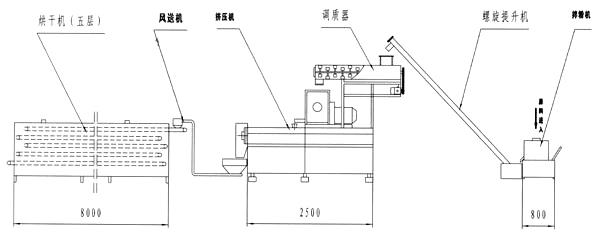拉丝蛋白生产线; 流程图:;; 拌粉机→双螺杆主机→高提升机→五层烤箱