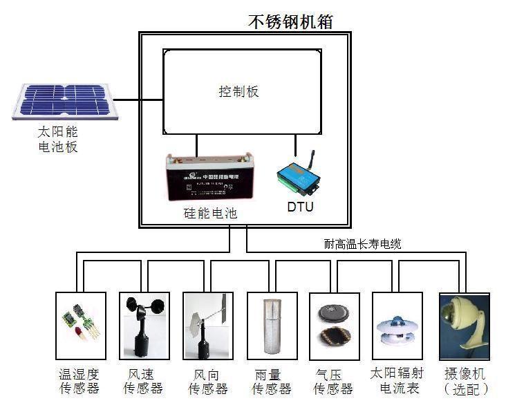青岛气象站生产厂家 环境气象站监控系统价格 小型气象站