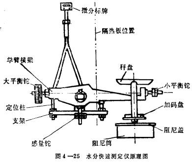 水分快速测定仪结构原理