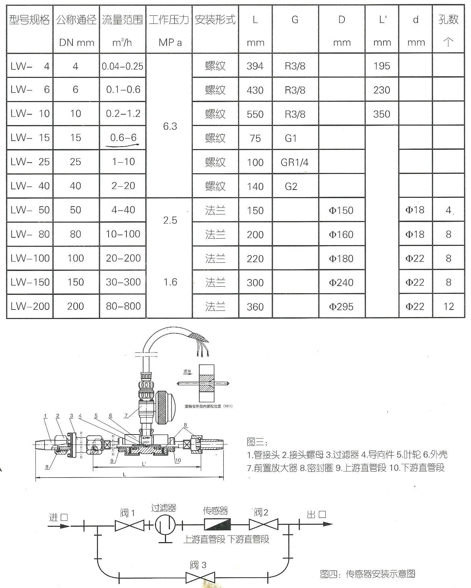 (1)环境温度:-20-50。 (2)相对湿度:5%-95%。 (3)被测介质温度:-20-120。 (4)大气压力:86Kpa-106Kpa。 四、电气特性: 1 显示方式:LWGB 涡轮流量变送器: (配显示仪表)。 2 输出功能:LWGB 4-20mA两线制电流输出。 3 供电电源:LWGB DC24V。 五、 仪表结构及安装方式: