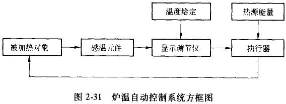 炉温自动控制系统的组成如方框图2-31所示