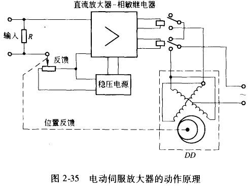 电动伺服放大器的用途和工作原理图片