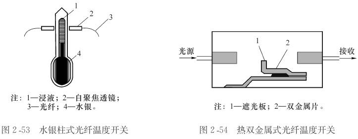 如图254所示为利用双金属热变形的遮光式光纤温度计。当温度升高时,双金属片的变形量增大,带动遮光板在垂直方向产生位移从而使输出光强发生变化。这种形式的光纤温度计能测量10~50的温度。检测精度约为0.5。它的缺点是输出光强受壳体振动的影响,且响应时间较长,一般需要几分钟。   另外,也有透射型半导体光纤温度传感器。   利用半导体的吸收特性制作的光纤温度传感器如图255所示。光纤中的入射光线经探头顶部的反射膜反射后返回,在光路中放入对温度敏感的半导体薄片对光进行吸收,则出射光强将随温度的变化而变化。
