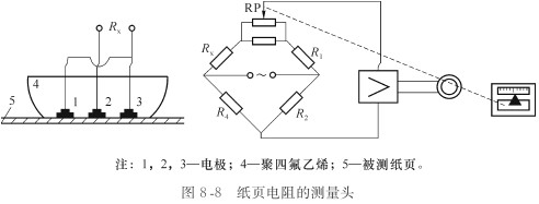 电阻rx的测量可以采用电桥法