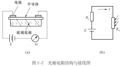 光敏电阻应用取决于它的一系列特性