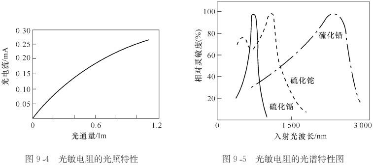 光敏电阻不宜作线性测量元件