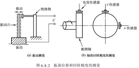 单电极的电容式位移传感器及其应用