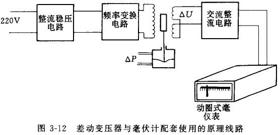 与差动变压器配套使用的仪表