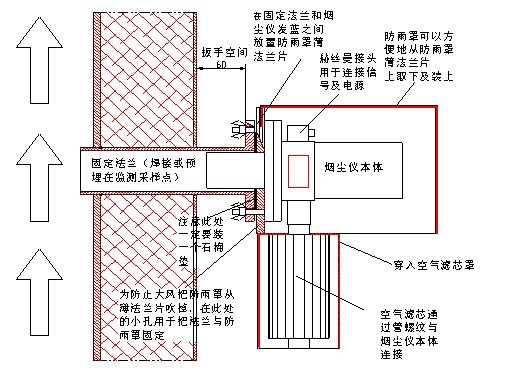 """接线端子连接时,防水用的""""o""""圈及垫片不"""
