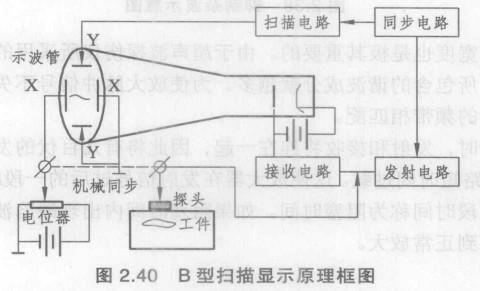 40所示是b型扫描显示超声波探伤仪的原理框图,其各组成部分的基本功能