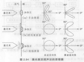 激光超声技术的基本原理