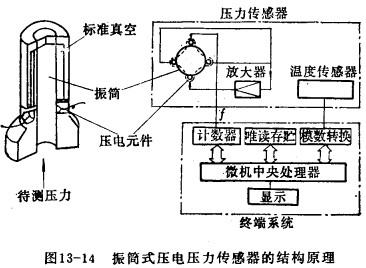 该传感器仅用简单的电子电路就可以获得很高的信噪比.
