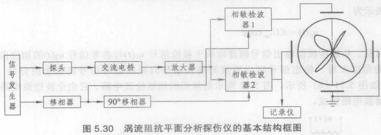 涡流探伤仪的基本组成及工作原理