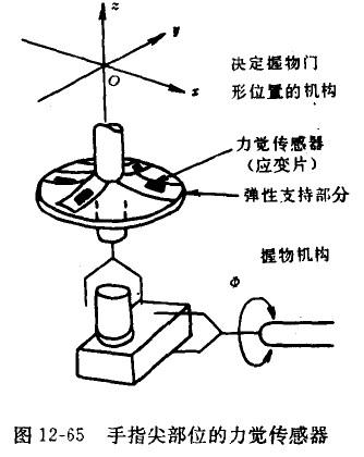 力觉传感器的敏感元件一般用半导体应变片.