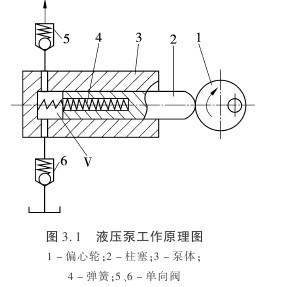 液压泵的工作原理