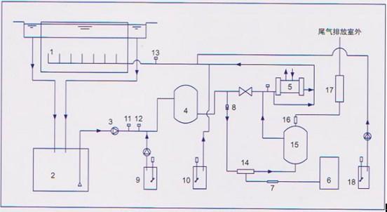 13,臭氧测定仪 14,射流器 15,臭氧接触混合缺罐&nbsp