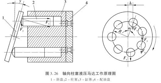 轴向柱塞式液压马达工作原理图片