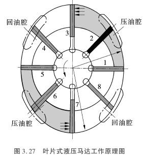 叶片式液压马达的工作原理图_技术资讯_资讯_仪器交易网图片