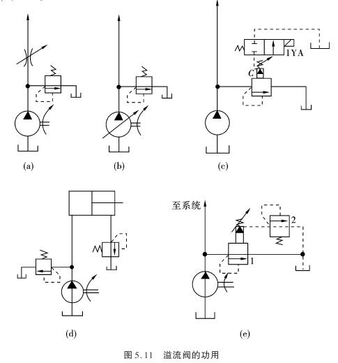 (4)作背压阀用 将溢流阀串联在回油路上,产生背压,使执行元件运动图片