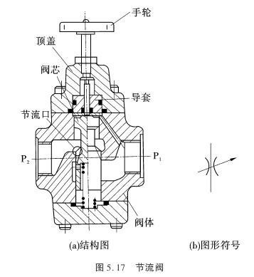 节流阀的结构原理如图5.17所示.图片