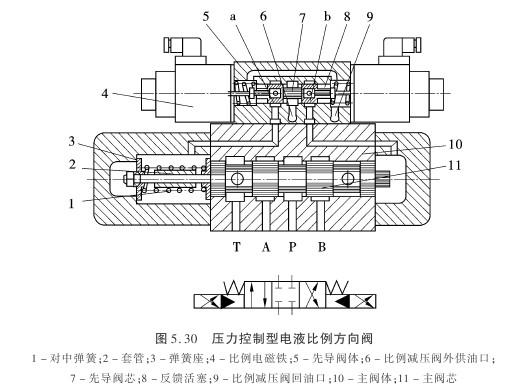 电液比例方向控制阀的结构有多种形式.如图5.