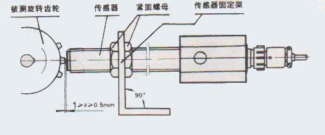 szgb-7型光电转速传感器是采用调制光结构