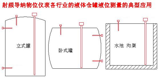 仪器交易网 供应 工控仪表 物位仪表 电容物位计 高温型分体式射频