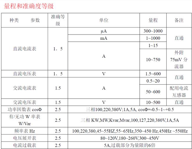 性能简介: 本公司生产的船(陆)用96x96mm、72x72mm方形广角度表及110x110mm、80x80mm、120x120mm方园形广角度表,在参照国内产品的基础上,吸收消化了同类产品的优点;根据船舶等行业实际使用环境条件及要求,对仪表结构、材料、密封等方面进行设计改进。仪表不但具有先进的电子技术、合理的结构、优良的质量,而且仪表造型美观、重量轻,具有抗机械力和环境气候能力。先进的变换线路和表头一体化结构给用户安装带来十分方便,并可扩展品种规格及非电量的测量指示、还可替代进口同类(仪表)产品。 其主