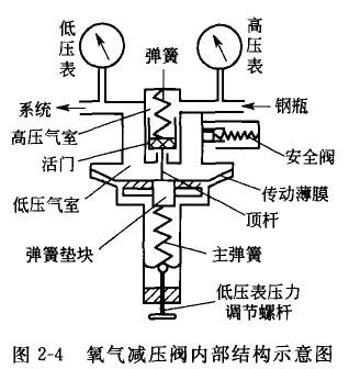 氧气减压阀的工作原理及使用方法
