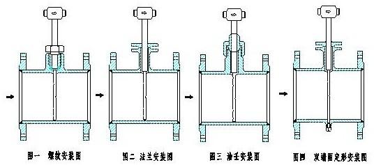 因该类流量计结构简单,没有可动和易损部件,价格便宜,维修方便