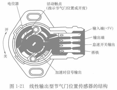 >> 文章内容 >> 节气门位置传感器 (1)  汽车节气门在什么位置?