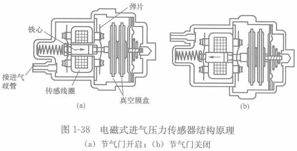 电磁式进气压力传感器原理