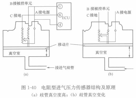 电阻型进气压力传感器基理