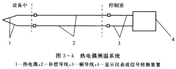 ①热电偶,补偿导线和显示仪表的分度号必须一致