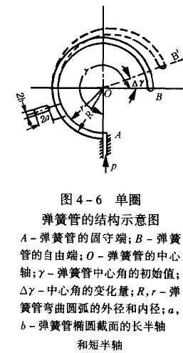 弹簧管压力表的特点及测压原理