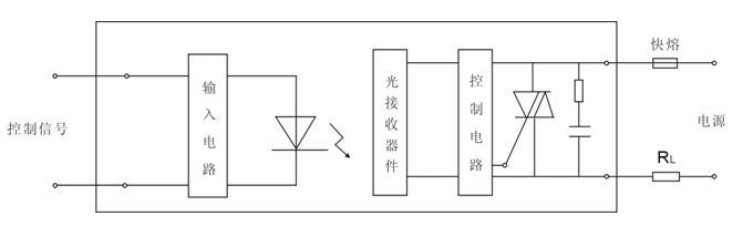 lsr特点   交流固态继电器与通常的电磁继电器不同:无触点,输入电路与