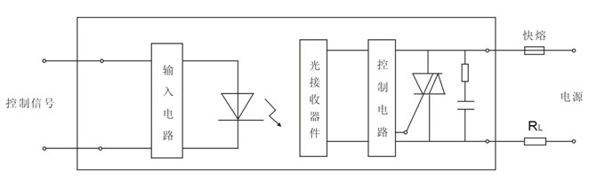 与通常的电磁继电器不同:无触点,输入电路与输出电路之间光(电)隔离
