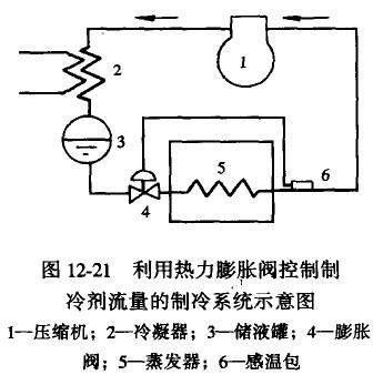 图12-21是利用热力膨胀阀控制制冷剂流量的袍冷系统示意图.图片
