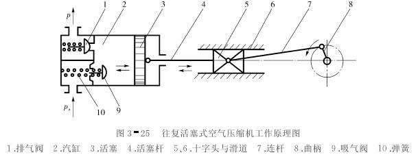 一、空气压缩机的分类   空气压缩机是一种气压发生装置,它是将机械能转化成气体压力能的能量转换装置,其种类很多,分类形式也有数种。按其工作原理,可分为容积型压缩机和速度型压缩机。容积型压缩机的工作原理是压缩气体的体积,使单位体积内气体分子的密度增大,以提高压缩空气的压力;速度型压缩机的工作原理是提高气体分子的运动速度,然后使气体的动能转化为压力能,以提高压缩空气的压力。   二、空气压缩机的选用原则   选用空气压缩机的根据是气压传动系统所需要的工作压力和流量两个参数。一般空气压缩机为中压空气压缩机,