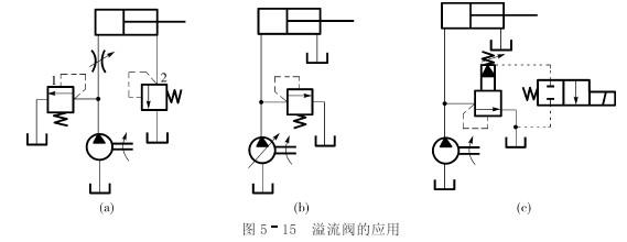> 溢流阀的应用分析    (4)作背压阀用图5-15(a)所示的溢流阀2接在回图片