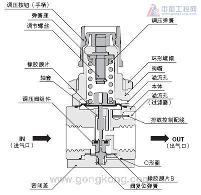 双气缸顺序动作电路图