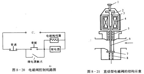 电磁阀的控制线路及工作原理图片