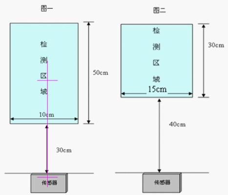 区域传感器,高速光电传感器