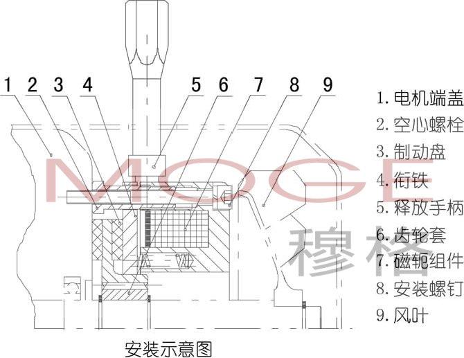 一、简介 DZS3系列电磁失电制动器为通电脱离(释放), 断电弹簧制动的摩擦式制动器。它主要与Y系列电动机配套成YEJ系列电磁制动三相异步电动机。广泛应用于冶金、建筑、化工、食品、机床、包装等机械中,及在断电时(防险)制动等场合。 这种制动器具有结构紧凑、安装方便、适用性广、噪声低、工作频率高、动作灵敏、制动可靠等优点,是一种理想的自动化执行元件。 二、性能参数  三、外形及安装尺寸   四、安装注意事项