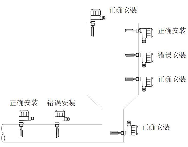 5pf 物料温度:-184℃~260℃ 电路耐温:-40℃~80℃ 失电保护:高低模式