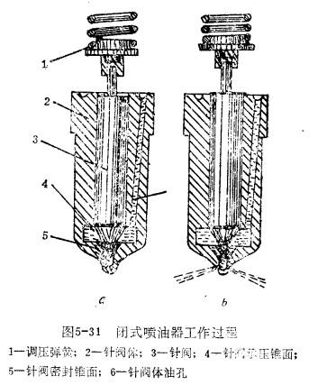 喷油器的结构与工作原理