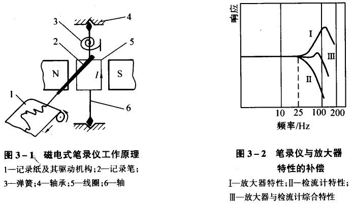 磁电式笔录仪结构原理及相关介绍