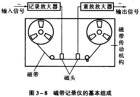 磁带记录仪的基本组成亩四个部分