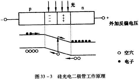 光电二极管的工作原理