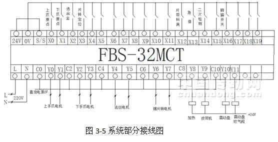 系统中FBS-32MCT是作为1号主机控制4台步进电机,FBS-14MCT作为2号站控制2台步进电机,主从站直接要快速的进行数据交换。   其中M784开始的16位是主站和从站共享的点位,通过这些点主站可以控制从站的电机进行动作,R10为手动控制从站电机动作的寄存器,R11-R18分别为从站电机动作的速度和位置,具体内容详见附件程序。